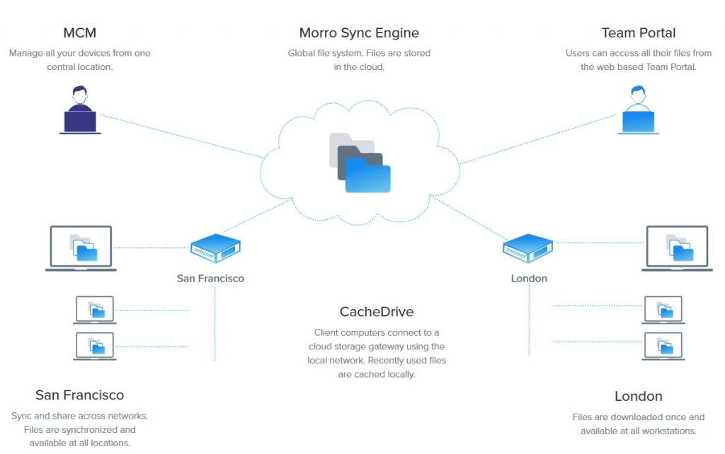 Morro Data: Your NAS in the Cloud Cloud, Morro Data, NAS, readynas, Storage