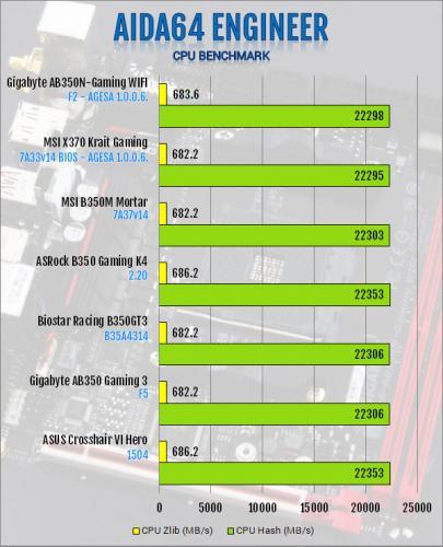 Gigabyte AB350N-Gaming WIFI AM4 Motherboard Review B350, Gigabyte, Mini-ITX 2