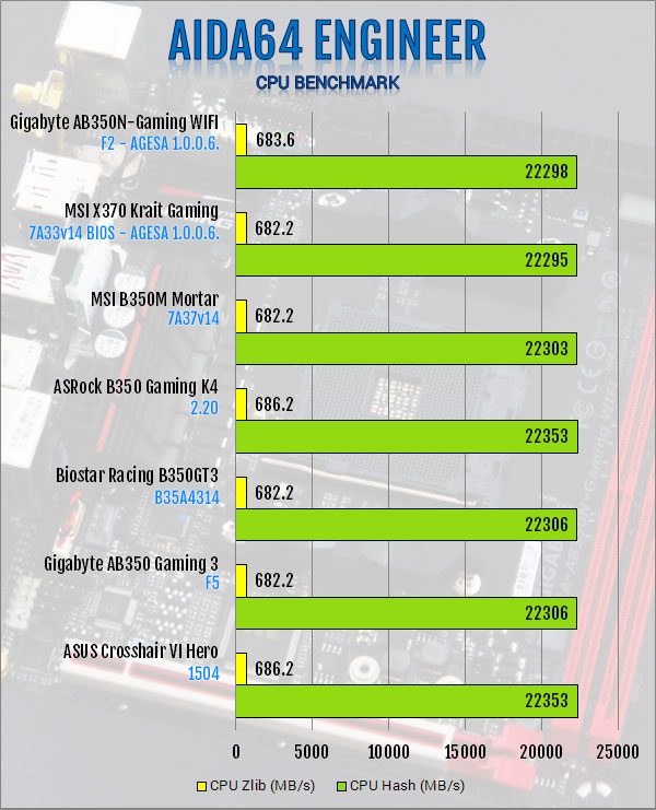 Gigabyte AB350N-Gaming WIFI AM4 Motherboard Review — Page 4
