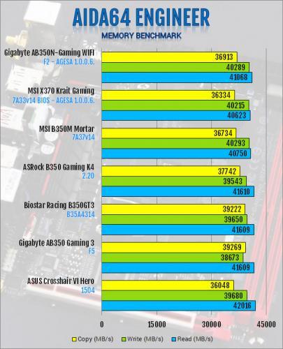 Gigabyte AB350N-Gaming WIFI AM4 Motherboard Review B350, Gigabyte, Mini-ITX 6