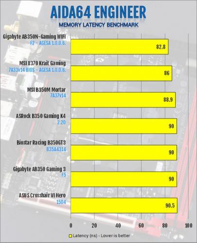 Gigabyte AB350N-Gaming WIFI AM4 Motherboard Review B350, Gigabyte, Mini-ITX 5