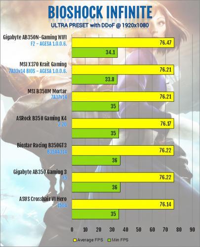 Gigabyte AB350N-Gaming WIFI AM4 Motherboard Review B350, Gigabyte, Mini-ITX 11