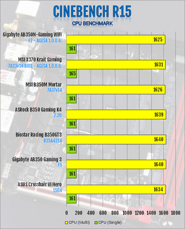 Gigabyte AB350N-Gaming WIFI AM4 Motherboard Review B350, Gigabyte, Mini-ITX 7