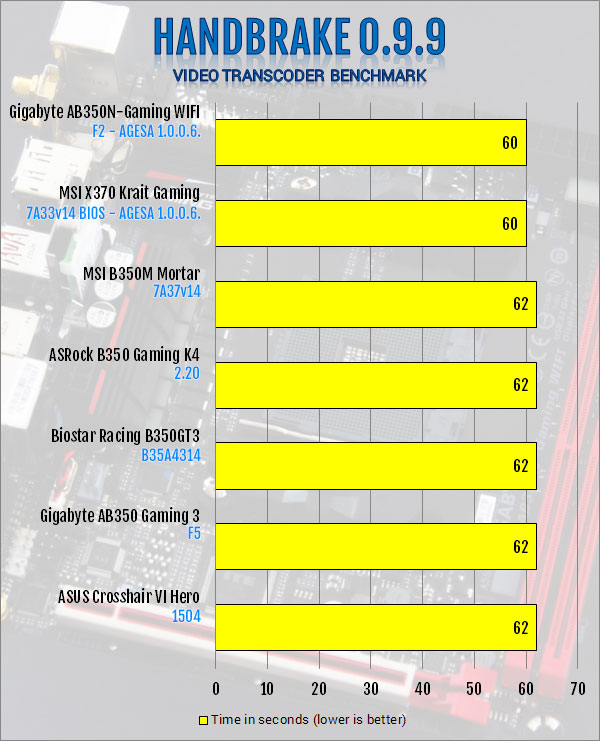 Gigabyte AB350N-Gaming WIFI AM4 Motherboard Review B350, Gigabyte, Mini-ITX 10