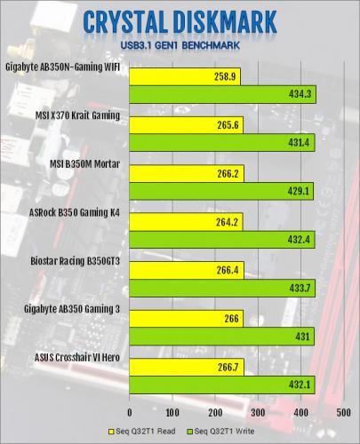 Gigabyte AB350N-Gaming WIFI AM4 Motherboard Review B350, Gigabyte, Mini-ITX 4