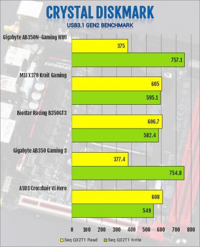 Gigabyte AB350N-Gaming WIFI AM4 Motherboard Review B350, Gigabyte, Mini-ITX 3
