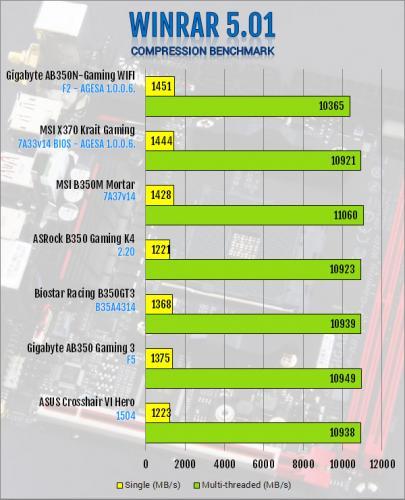 Gigabyte AB350N-Gaming WIFI AM4 Motherboard Review B350, Gigabyte, Mini-ITX 12