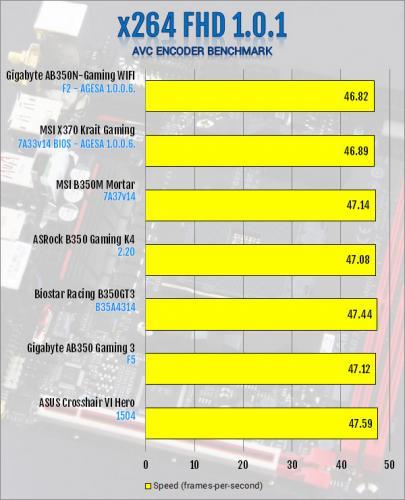 Gigabyte AB350N-Gaming WIFI AM4 Motherboard Review B350, Gigabyte, Mini-ITX 8