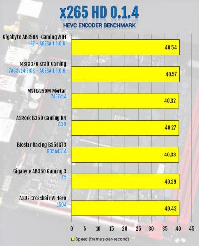 Gigabyte AB350N-Gaming WIFI AM4 Motherboard Review B350, Gigabyte, Mini-ITX 9