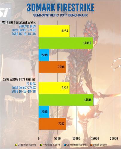 Gigabyte X299 AORUS Ultra Gaming Motherboard Review Aorus, Gigabyte, Intel, Motherboard, x299 8