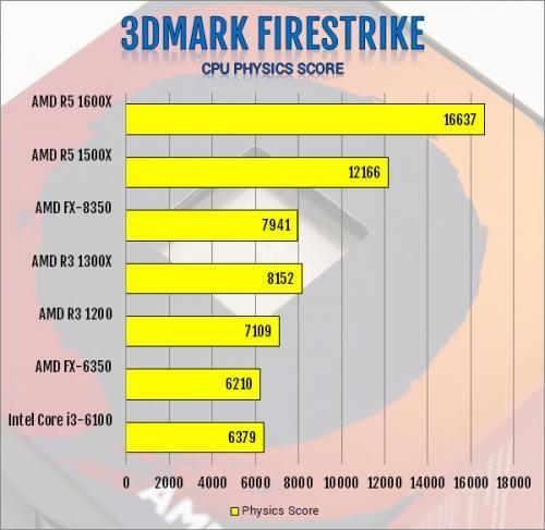 AMD Ryzen 3 1300X and Ryzen 3 1200 AM4 CPU Review AMD, B350, CPU, processor, Ryzen 3, X370 11