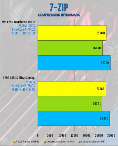 Gigabyte X299 AORUS Ultra Gaming Motherboard Review Aorus, Gigabyte, Intel, Motherboard, x299 11