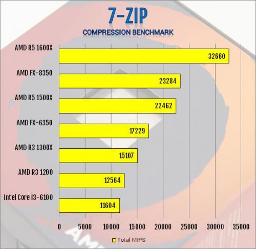 AMD Ryzen 3 1300X and Ryzen 3 1200 AM4 CPU Review AMD, B350, CPU, processor, Ryzen 3, X370 9