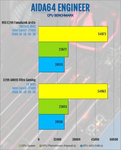 Gigabyte X299 AORUS Ultra Gaming Motherboard Review Aorus, Gigabyte, Intel, Motherboard, x299 1