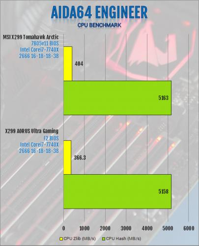 Gigabyte X299 AORUS Ultra Gaming Motherboard Review Aorus, Gigabyte, Intel, Motherboard, x299 2