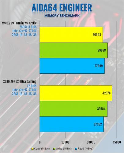 Gigabyte X299 AORUS Ultra Gaming Motherboard Review Aorus, Gigabyte, Intel, Motherboard, x299 5