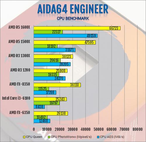 AMD Ryzen 3 1300X and Ryzen 3 1200 AM4 CPU Review AMD, B350, CPU, processor, Ryzen 3, X370 2