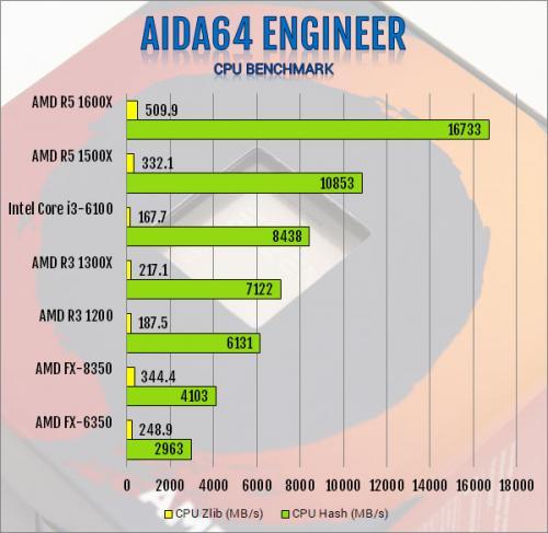 AMD Ryzen 3 1300X and Ryzen 3 1200 AM4 CPU Review AMD, B350, CPU, processor, Ryzen 3, X370 3