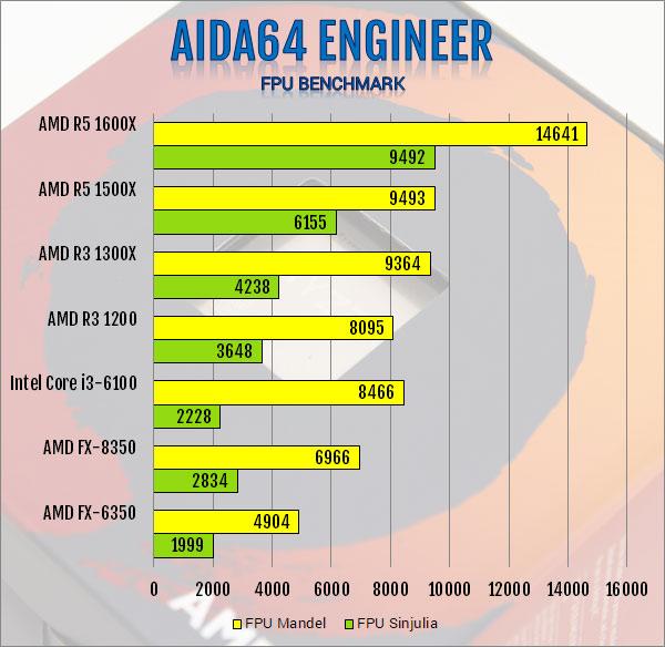 AMD Ryzen 3 1300X and Ryzen 3 1200 AM4 CPU Review AMD, B350, CPU, processor, Ryzen 3, X370 4
