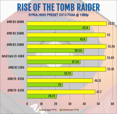 AMD Ryzen 3 1300X and Ryzen 3 1200 AM4 CPU Review AMD, B350, CPU, processor, Ryzen 3, X370 13