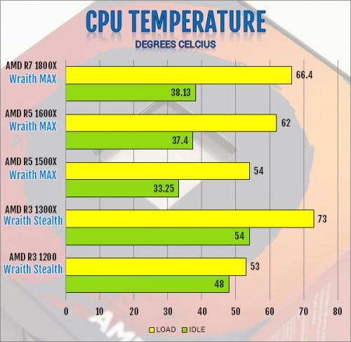 AMD Ryzen 3 1300X and Ryzen 3 1200 AM4 CPU Review AMD, B350, CPU, processor, Ryzen 3, X370 15