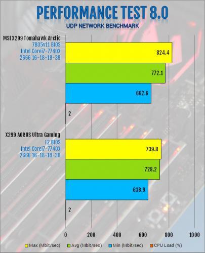 Gigabyte X299 AORUS Ultra Gaming Motherboard Review Aorus, Gigabyte, Intel, Motherboard, x299 7