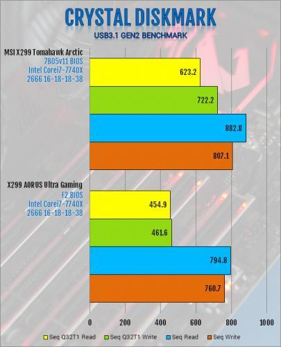 Gigabyte X299 AORUS Ultra Gaming Motherboard Review Aorus, Gigabyte, Intel, Motherboard, x299 4