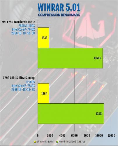 Gigabyte X299 AORUS Ultra Gaming Motherboard Review Aorus, Gigabyte, Intel, Motherboard, x299 12