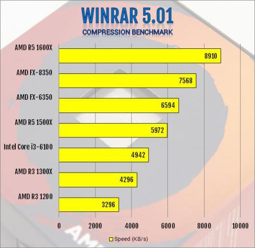AMD Ryzen 3 1300X and Ryzen 3 1200 AM4 CPU Review AMD, B350, CPU, processor, Ryzen 3, X370 10