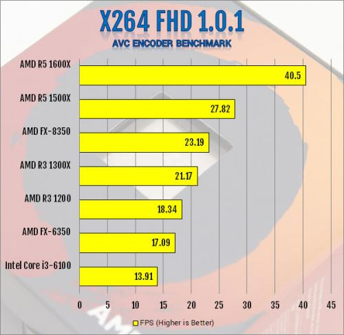 AMD Ryzen 3 1300X and Ryzen 3 1200 AM4 CPU Review AMD, B350, CPU, processor, Ryzen 3, X370 6