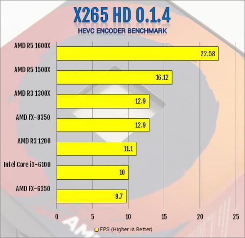 AMD Ryzen 3 1300X and Ryzen 3 1200 AM4 CPU Review AMD, B350, CPU, processor, Ryzen 3, X370 7