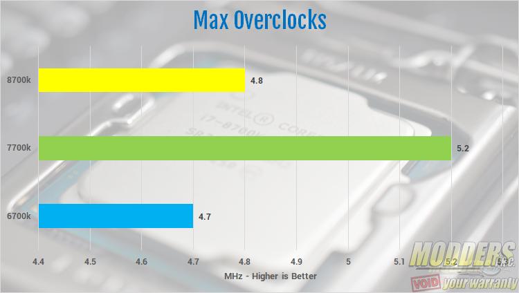 Intel Core i7 8700k CPU Review 8700k, 8th gen, Coffee Lake, Core i7, Intel 2