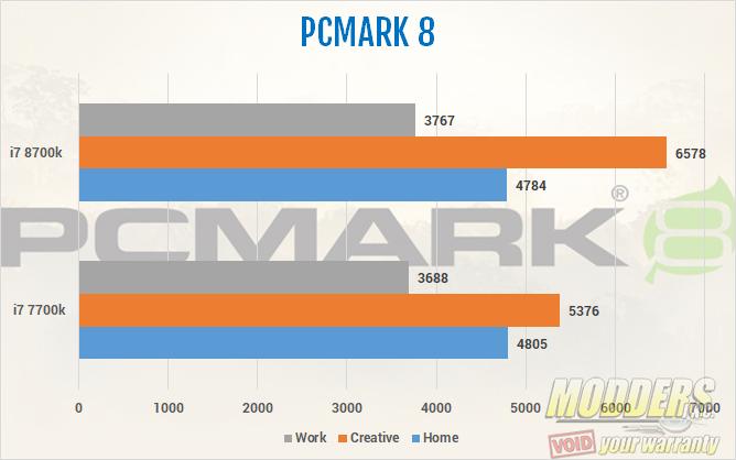 Intel Core i7 8700k CPU PCMARK 8