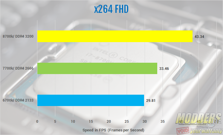Intel Core i7 8700k CPU Review — Page 6 of 10 — Modders-Inc