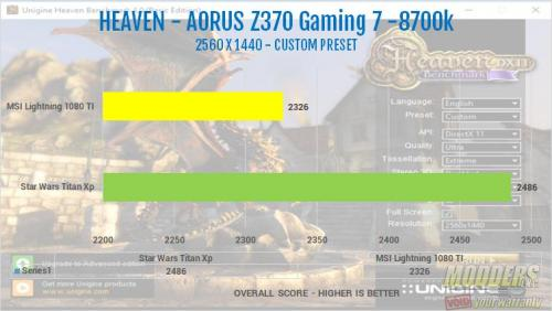 The AORUS Z370 Gaming 7 Motherboard Review heaven1