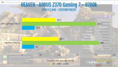 The AORUS Z370 Gaming 7 Motherboard Review heaven2