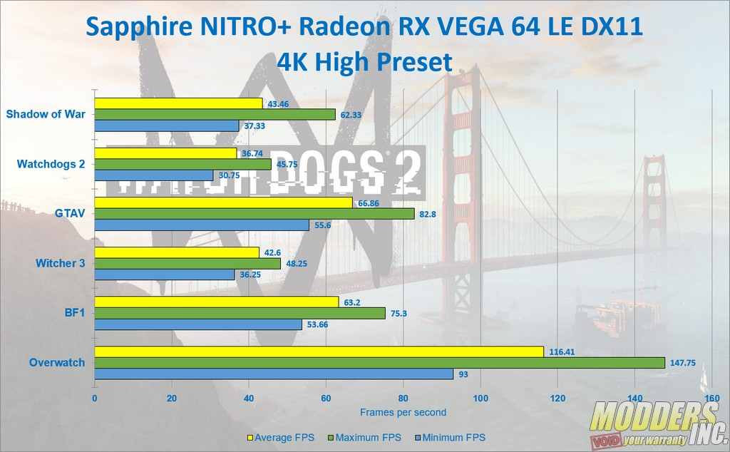 Sapphire NITRO+ Radeon RX Vega 64 Limited Edition — Page 6 of 8