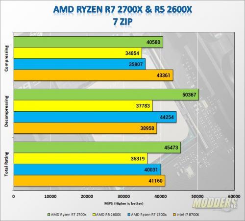 AMD Ryzen 2X