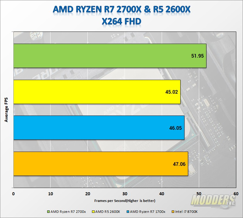 AMD Ryzen R7 2700x & Ryzen R5 2600x CPU Review — Page 2 of 3