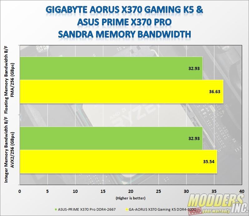 Gigabyte AORUS AX370-Gaming K5 — Page 4 of 6 — Modders-Inc