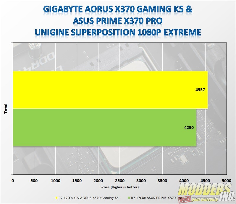 Gigabyte AORUS AX370-Gaming K5 — Page 5 of 6 — Modders-Inc