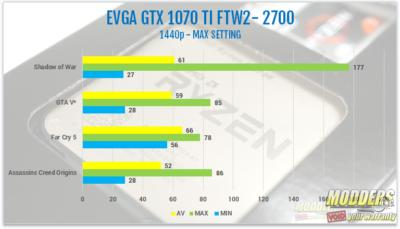 AMD Ryzen 7 2700 and Ryzen 5 2600 Processor Review 2600, 2700, 2nd gen Ryzen, am4, AMD, ryzen, ryzen 5, Ryzen 7, Z470 5