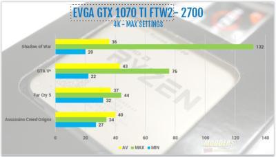 AMD Ryzen 7 2700 and Ryzen 5 2600 Processor Review 2600, 2700, 2nd gen Ryzen, am4, AMD, ryzen, ryzen 5, Ryzen 7, Z470 6