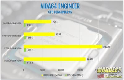 AMD Ryzen 7 2700 and Ryzen 5 2600 Processor Review 2600, 2700, 2nd gen Ryzen, am4, AMD, ryzen, ryzen 5, Ryzen 7, Z470 10