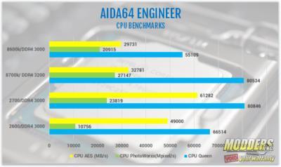 AMD Ryzen 7 2700 and Ryzen 5 2600 Processor Review 2600, 2700, 2nd gen Ryzen, am4, AMD, ryzen, ryzen 5, Ryzen 7, Z470 9