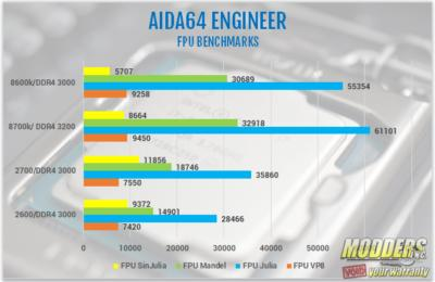 AMD Ryzen 7 2700 and Ryzen 5 2600 Processor Review 2600, 2700, 2nd gen Ryzen, am4, AMD, ryzen, ryzen 5, Ryzen 7, Z470 11
