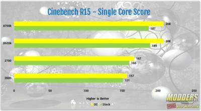 AMD Ryzen 7 2700 and Ryzen 5 2600 Processor Review 2600, 2700, 2nd gen Ryzen, am4, AMD, ryzen, ryzen 5, Ryzen 7, Z470 13