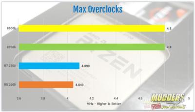AMD Ryzen 7 2700 and Ryzen 5 2600 Processor Review 2600, 2700, 2nd gen Ryzen, am4, AMD, ryzen, ryzen 5, Ryzen 7, Z470 12