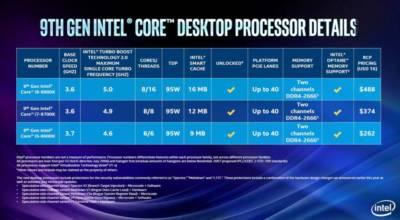 Intel Launches the I9 9900k, Flagship of the 9th Generation. 8-core, 9900k, 9th gen, Core Processors, i5 9600k, i7 9700k, i9 9900k, Intel, Intel Core I9, Z390 2