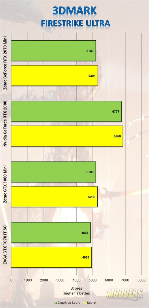 ZOTAC GAMING GeForce RTX 2070 MINI Review DLSS, Gaming, GPU, Graphics Card, Nvida, Real Time Ray-tracing, rtx, Video Card, Zotac 1